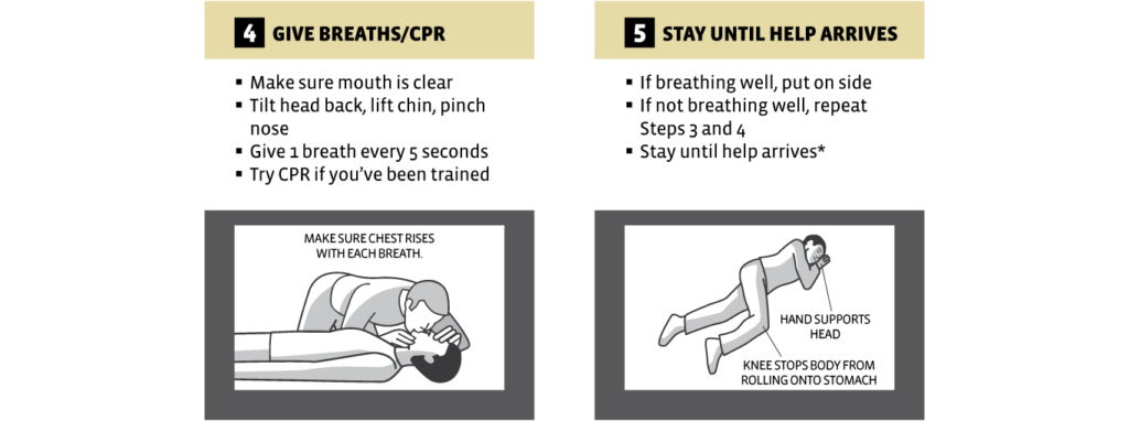 4. Give breaths/CPR. Make sure mouth is clear. Tilt head back, lift chin, pinch nose. Give one breath every five seconds. Try CPR if you've been trained. Make sure chest rises with each breath. 5. Stay until help arrives. If breathing well, put on side. If not breathing well, repeat steps 3 and 4. Stay until help arrives.